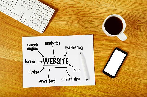 kosten webdesign